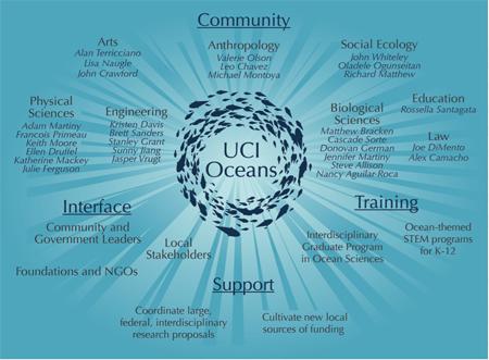 UCI Oceans